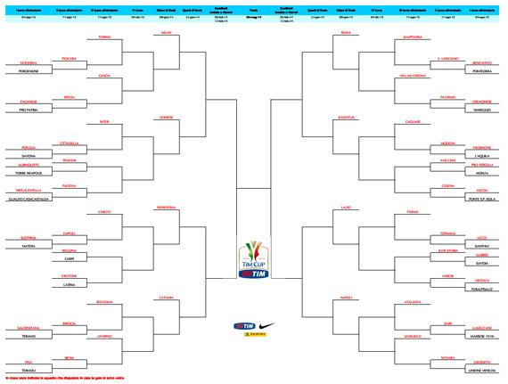 Tabellone Coppa Italia Tim Cup 2013 2014