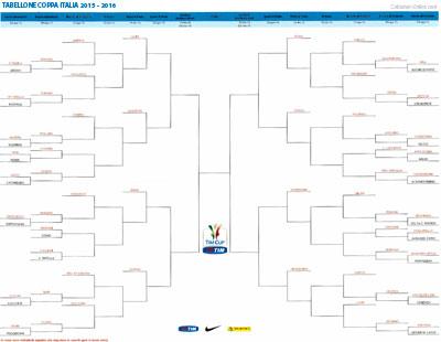 Tabellone Coppa Italia 2015 2016