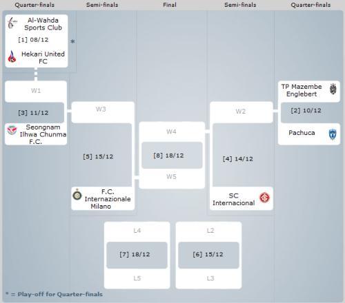 Mondiale per Club 2010: tabellone partite